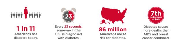diabetes-list